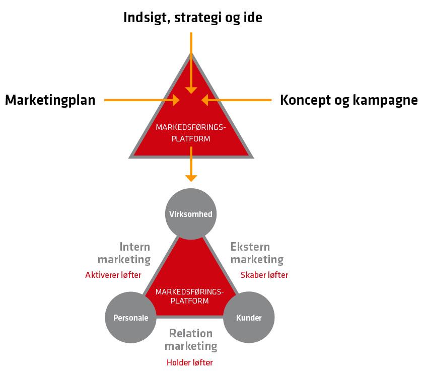 Hovmarks markedsføringsplatform - et godt sted at starte